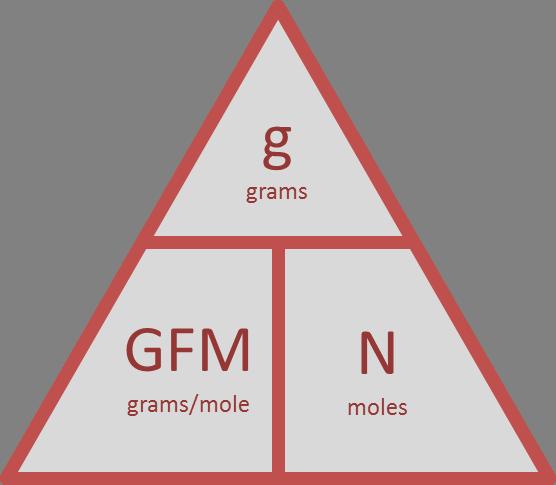 GFM triangle