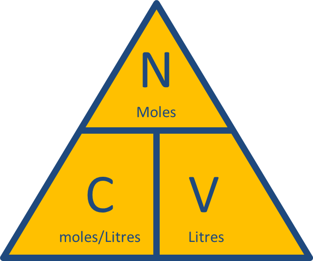 no. of moles = Concentration x Volume triangle